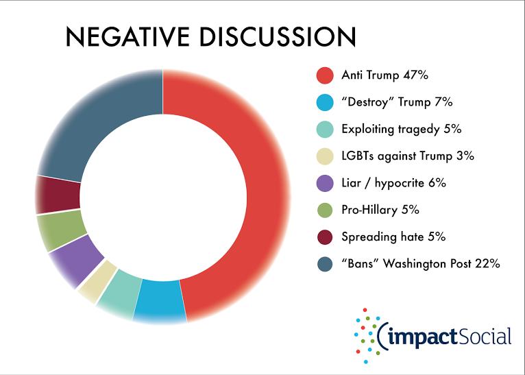 Trump graph