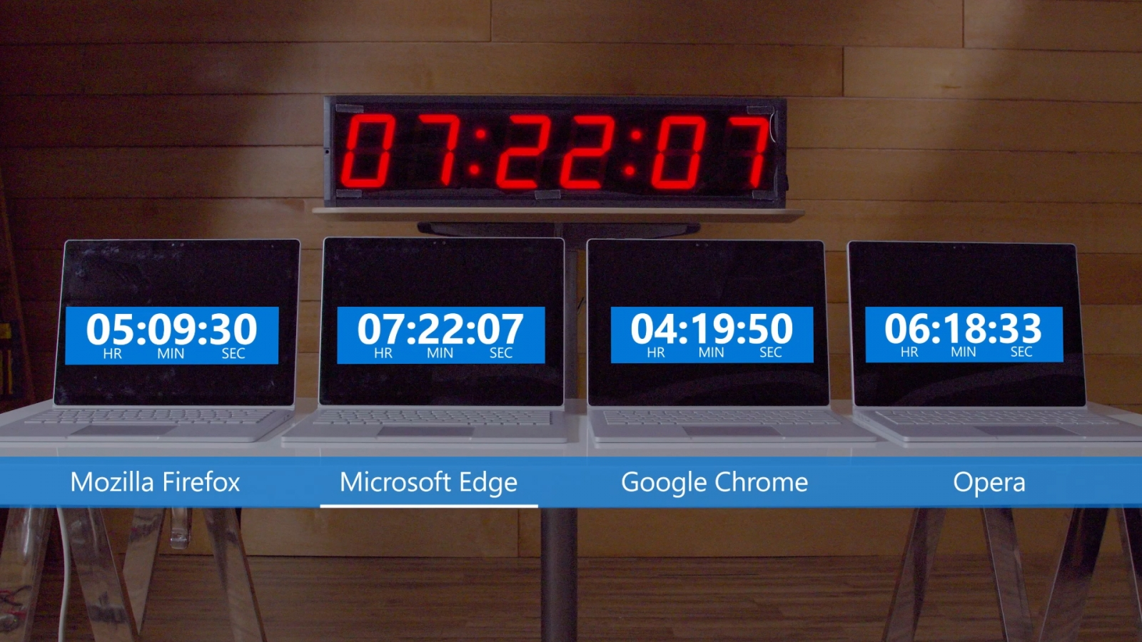 Microsoft Edge battery experiment