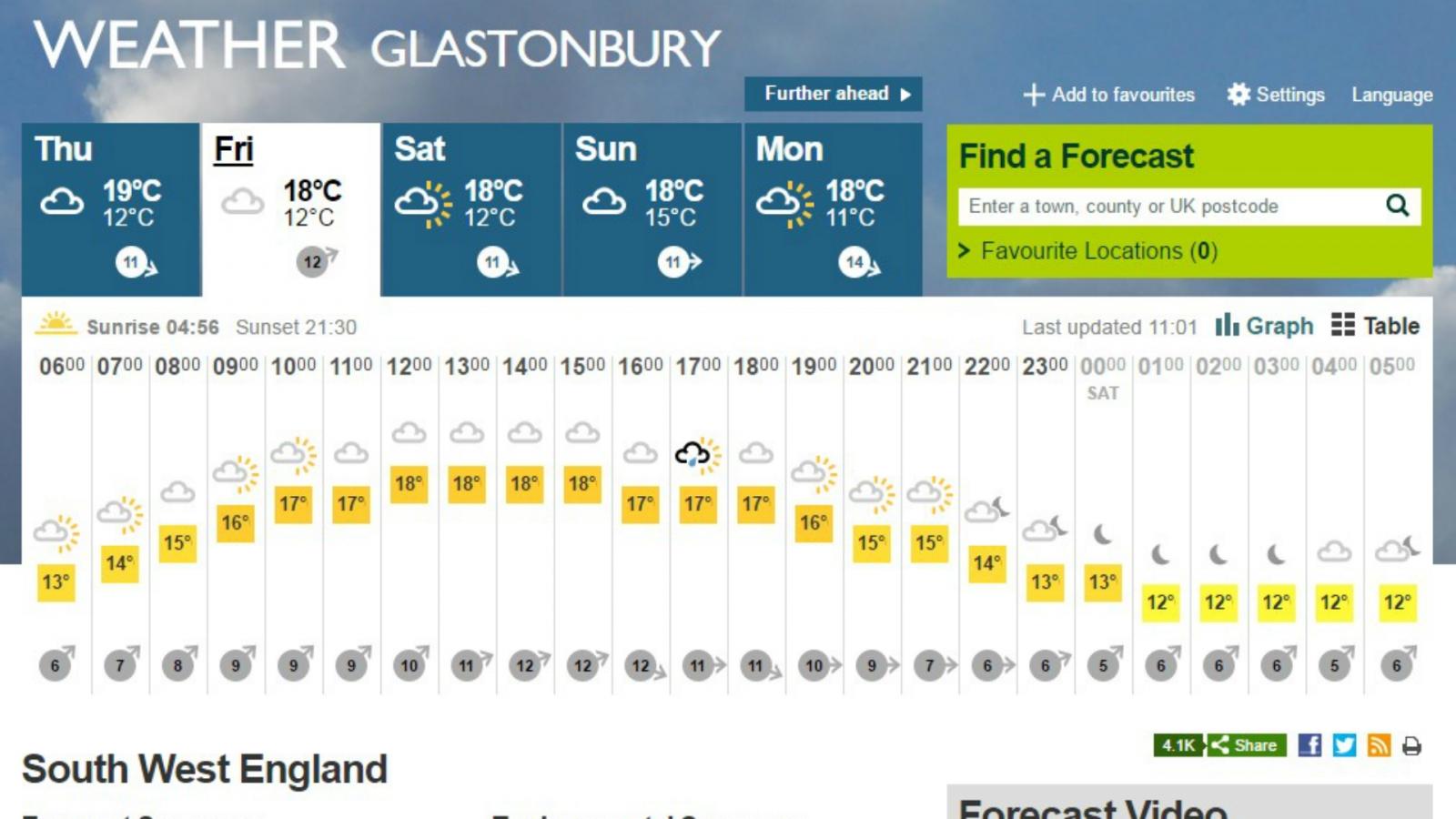 Glastonbury 2016 weather