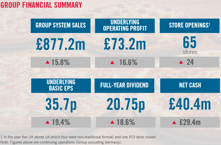 Domino's Pizza UK has posted strong growth over 2015