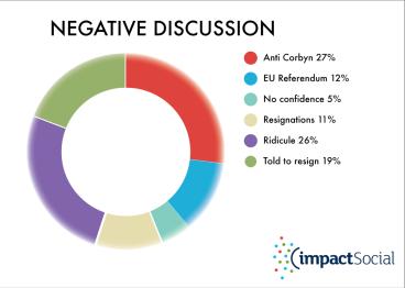Graph Corbyn