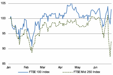 Chart 2: FTSE 100 Is Up for the Year, But the Mid 250 Has Plunged