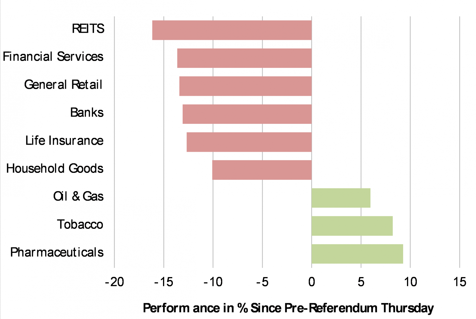 Chart 3: UK Sectors to Suffer: Financials, Property, Retail, Builders