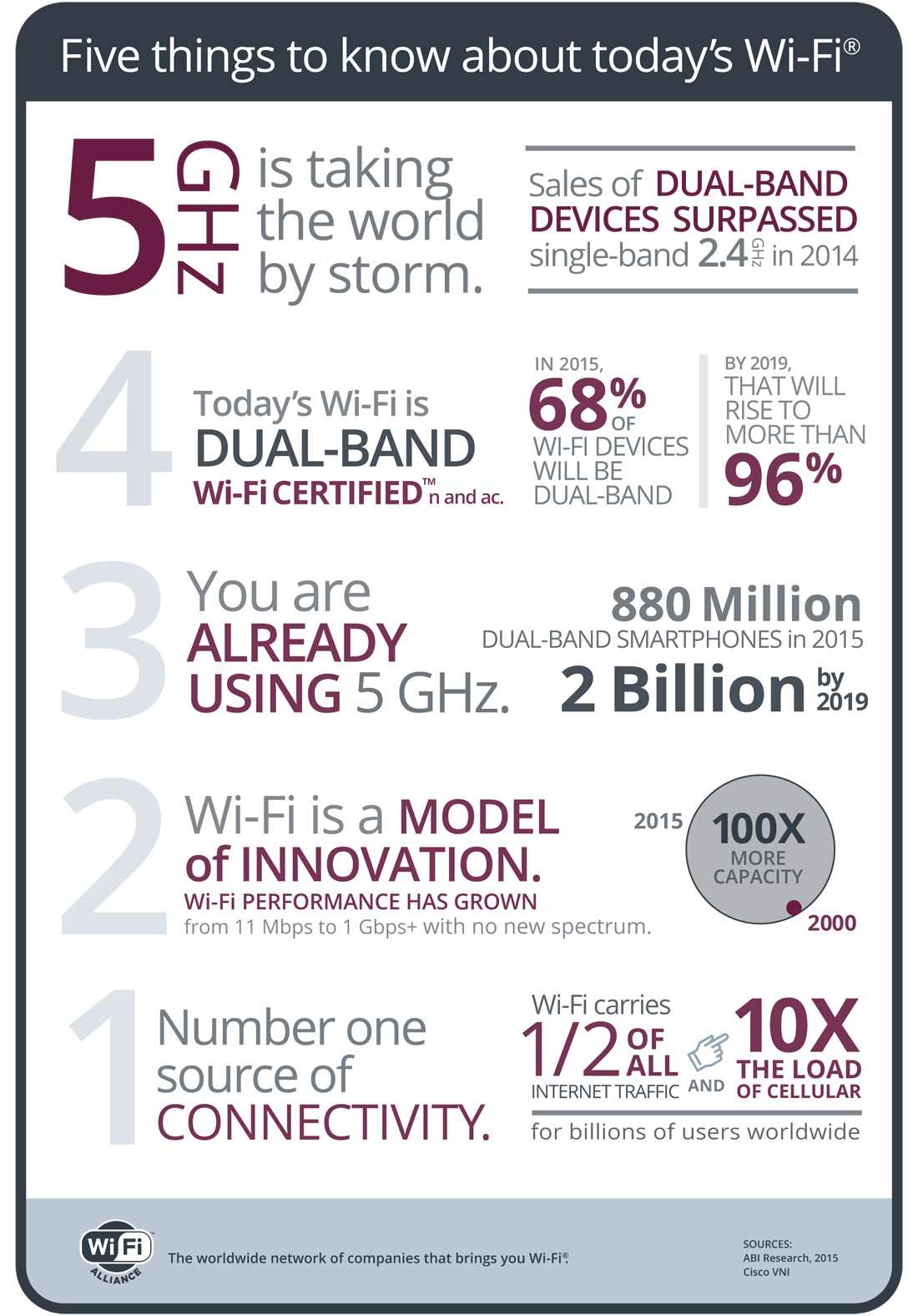 Wi-Fi inforgraphic