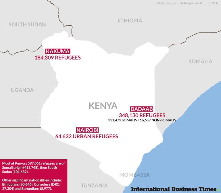 Kenya's refugee camps