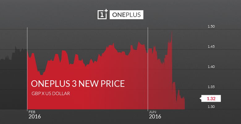 OnePlus 3 price rise in UK