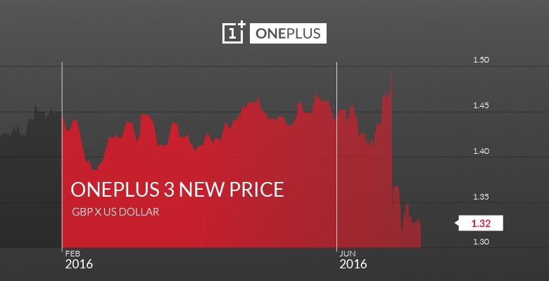 OnePlus 3 price rise in UK