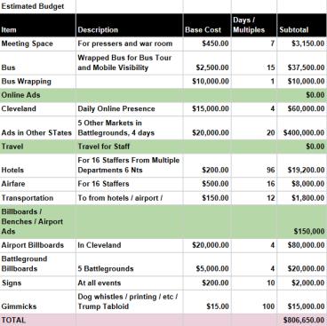 DNC Financials