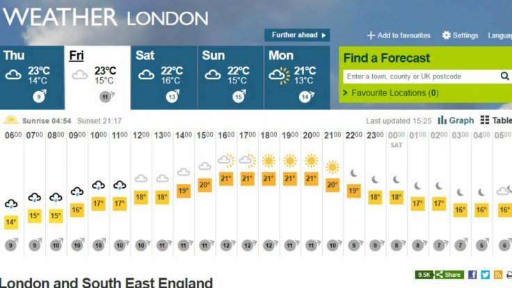 Wireless 2016 weather