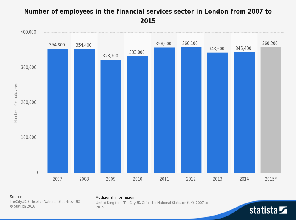 Chart 1: Over 360,000 currently work in London's finance sector