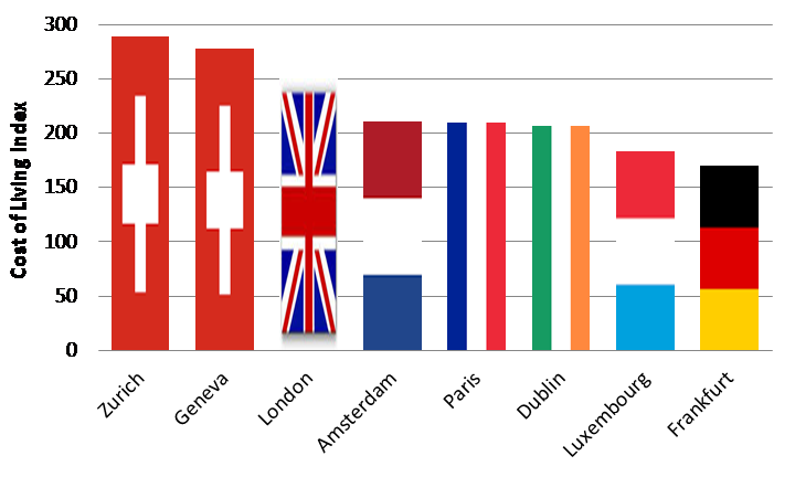 Chart 3: Frankfurt is 30% cheaper to live in than London