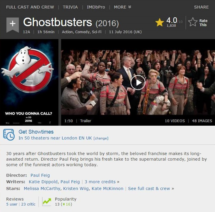 ghostbusters imdb reviews prove haters unjust views