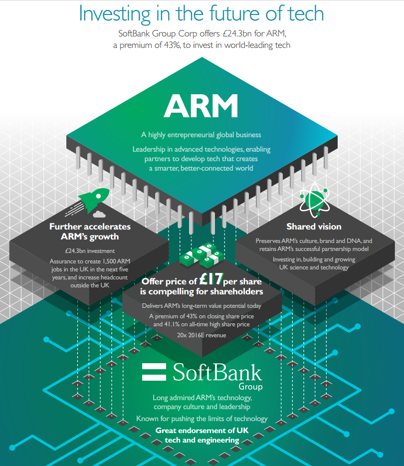 ARM SoftBank acquisition