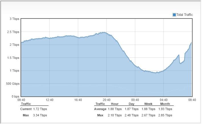 Linx London web traffic