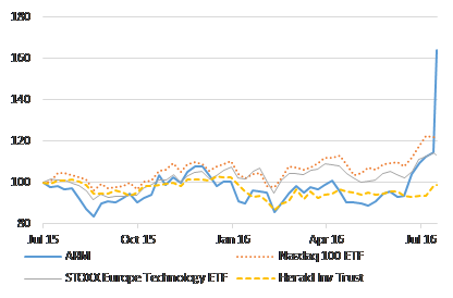 Chart 1: ARM Has Outstripped the Tech-Heavy Nasdaq index and the European Tech index