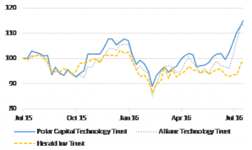 Chart 3: Three UK-listed Technology Investment Trusts