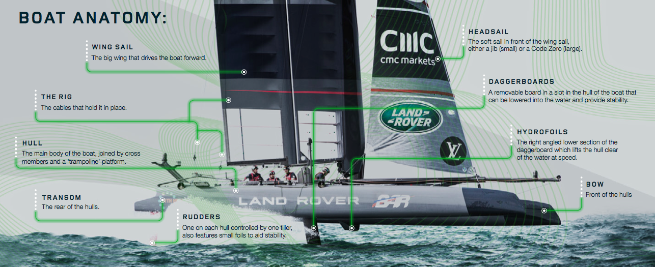 America\'s Cup: How machine learning and F1 tech makes Sir Ben ...
