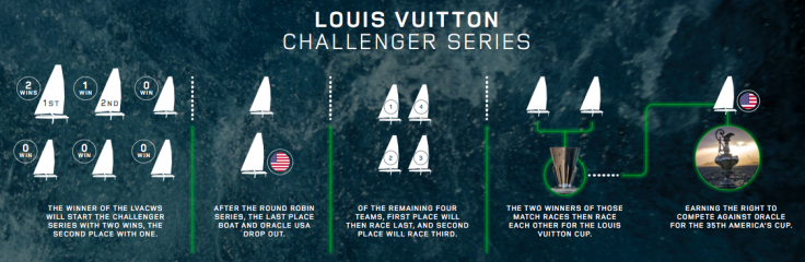 America's Cup Land Rover BAR technology