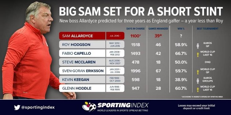 Sam Allardyce