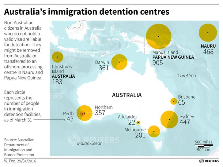Australia immigration camps
