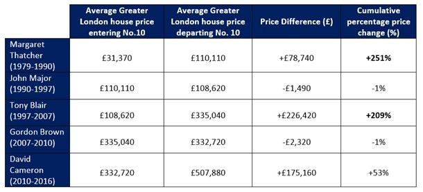 Stirling Ackroyd London house prices