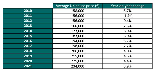CEBR UK house prices Brexit EU referendum