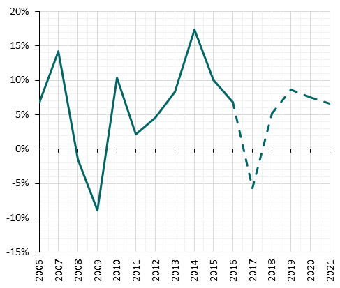 CEBR UK house prices forecast