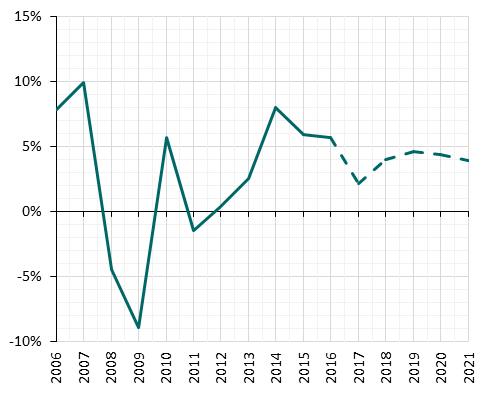 CEBR UK house prices