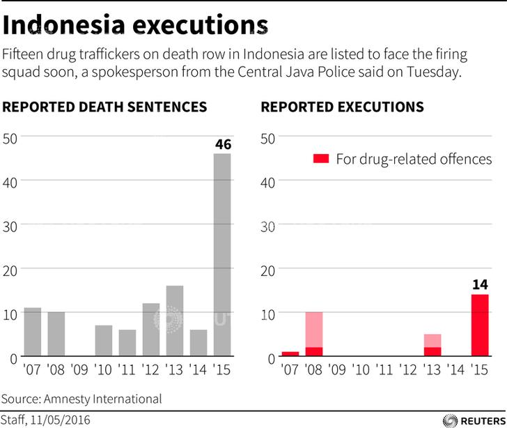 Indonesia execution