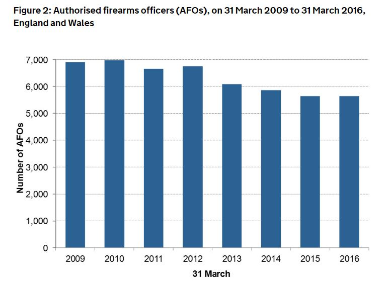 armed police numbers