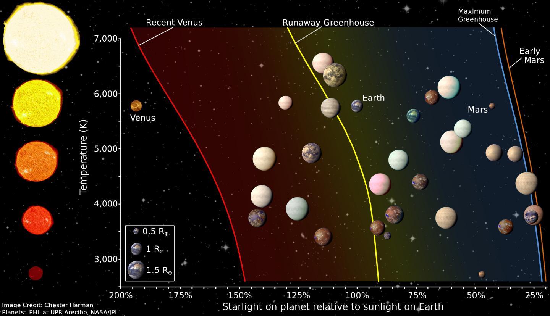 Exoplanets catalogue