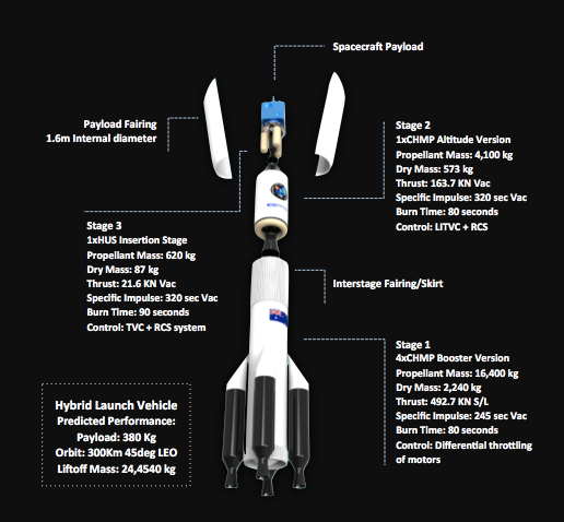 Gilmour Space Technologies Hybrid Launch Vehicle diagram