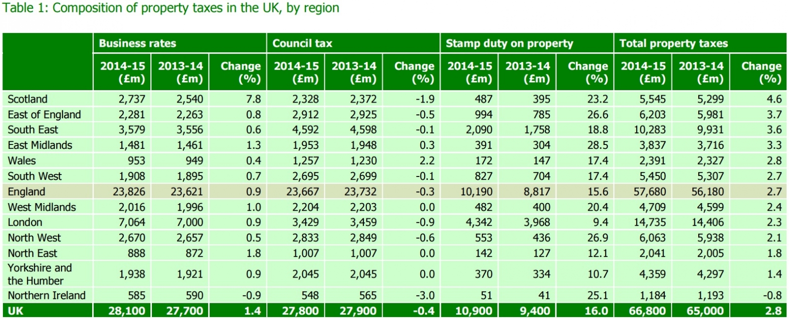 TaxPayers' Alliance property tax UK regions