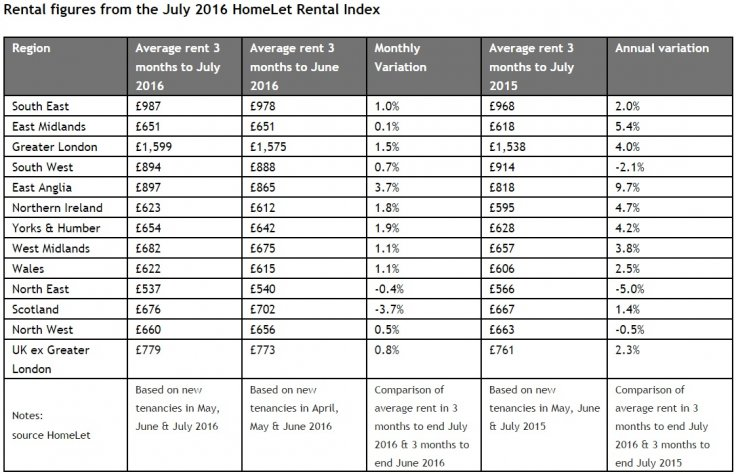 HomeLet Rental Index July 2016