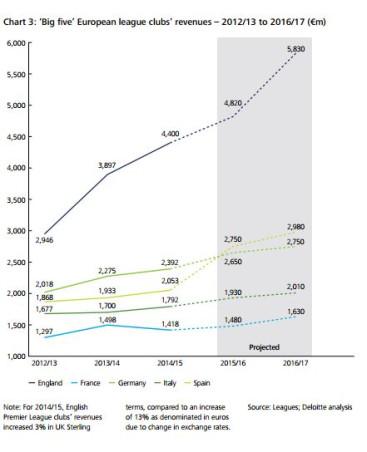 European league clubs' revenues