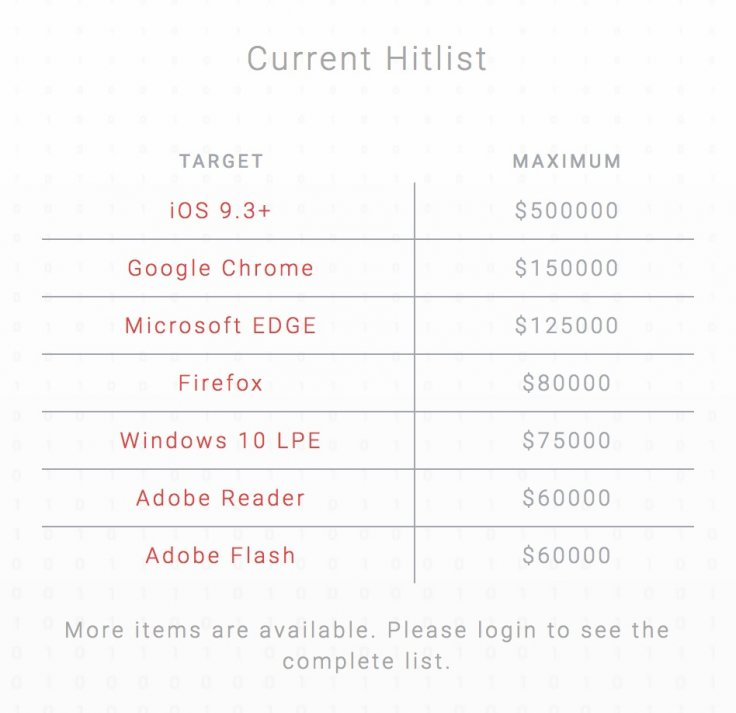 Exodus Intelligence's current hitlist for undisclosed vulnerabilities