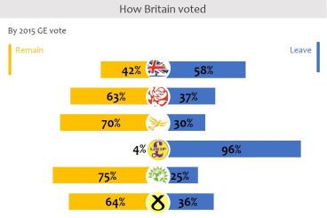 Lord Ashcroft polls