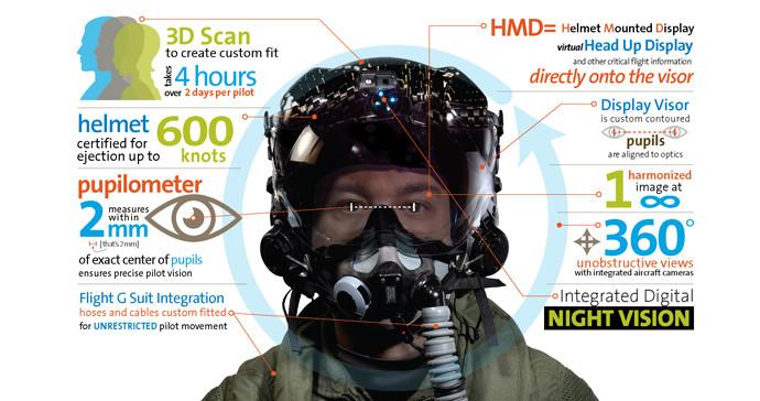 F-35 helmet technology