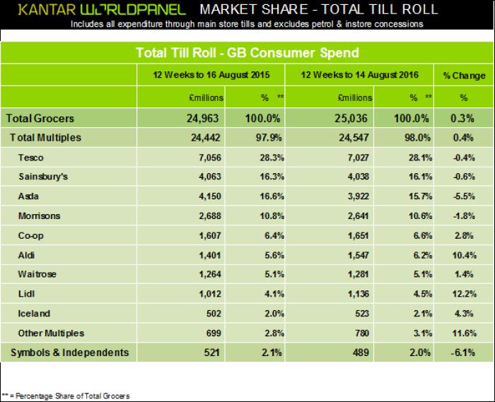 Kantar Worldpanel August figures
