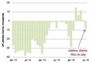 2.	Fewer unemployment benefit claimants in July