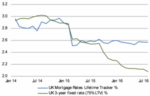 3.	UK mortgage rates to fall further post BoE base rate cut