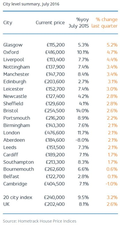 Hometrack UK Cities House Price Index July2016