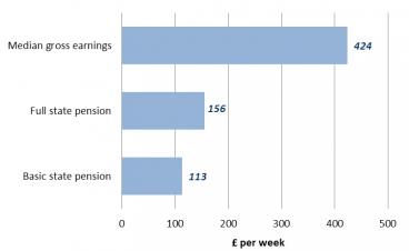 £43 per week difference between the basic and maximum state pension