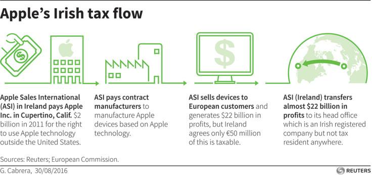 Apple Irish Tax explained