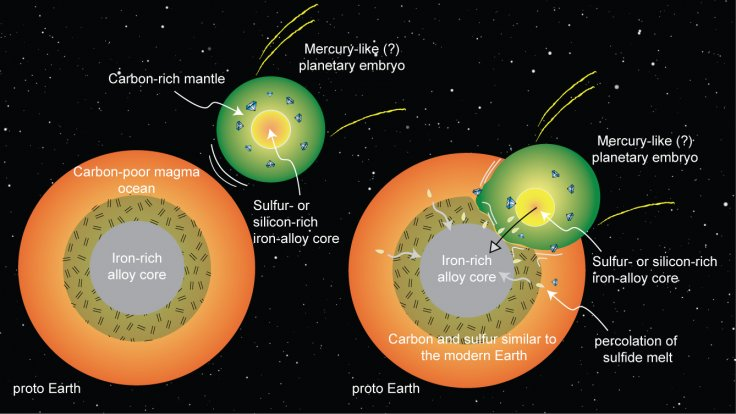 Early Earth collision schematic