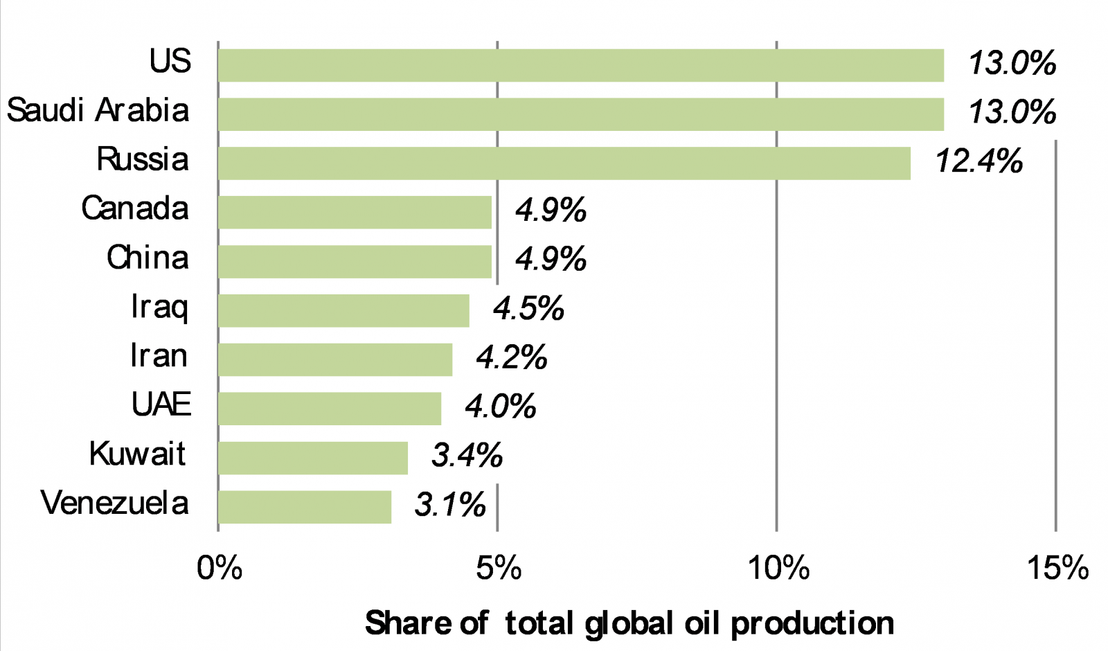 Saudi Arabia and Russia are two of the world's 3 largest oil producers