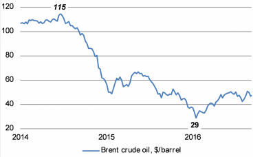 Brent crude oil now at $47/barrel, a long way from 2014's highs