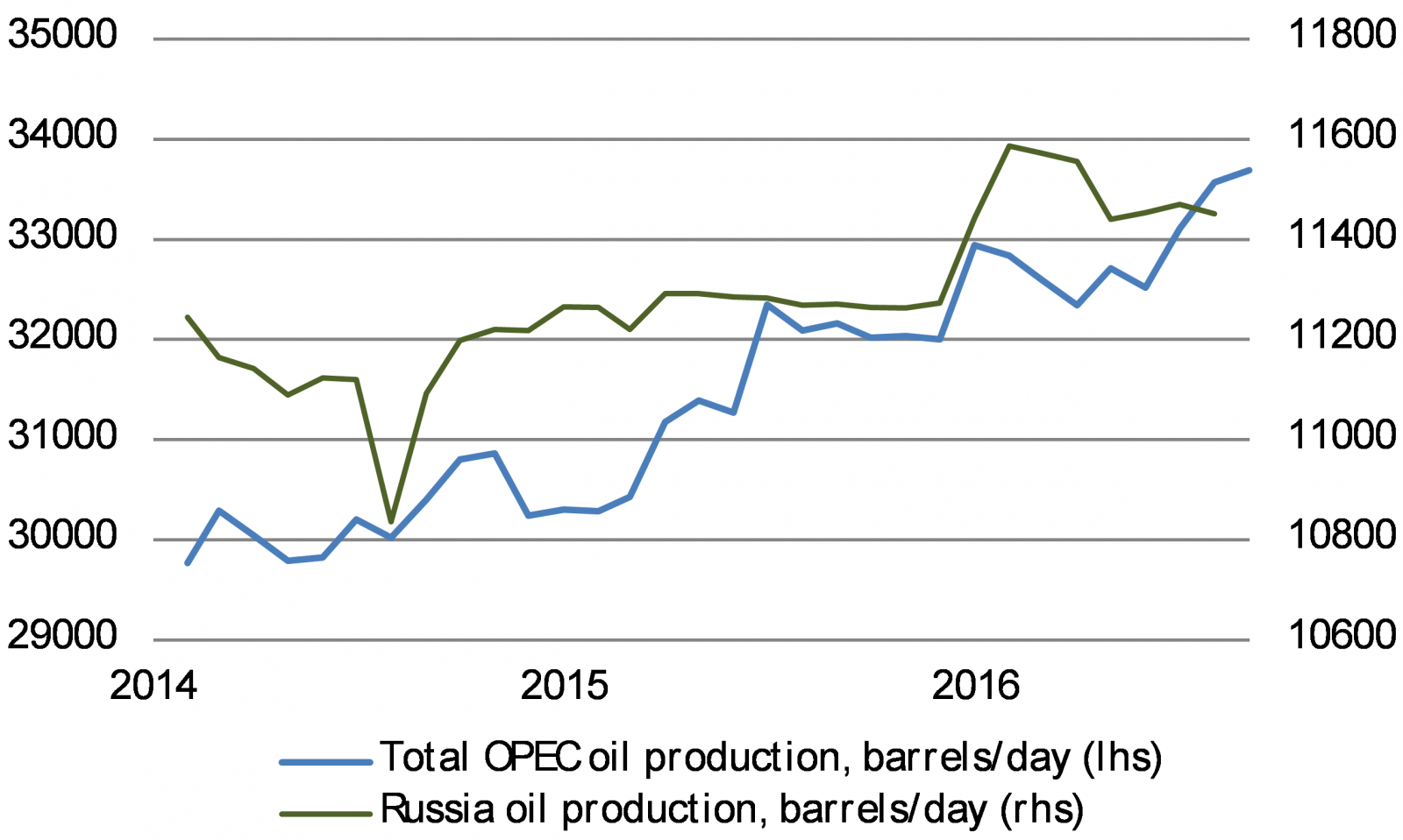 OPEC and Russian oil production has grown steadily
