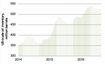 Chart 4: Near-record amount of oil in US storage