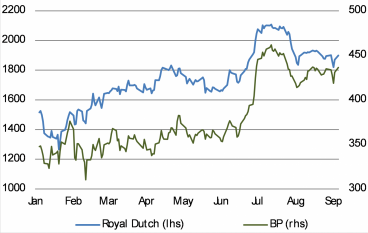 Strong performance this year for Royal Dutch Shell, BP